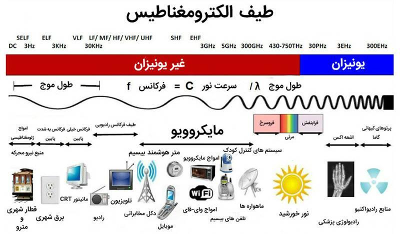 EMF-Spectrum2 به یک دلیل ساده امواج رادیویی شبکههای موبایل سرطانزا نیستند