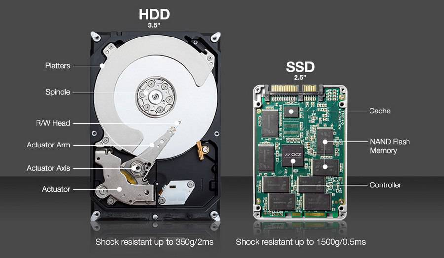 clone-hard-drive-ssd Defragmenting چیست و چرا ویندوز به آن نیاز دارد؟!