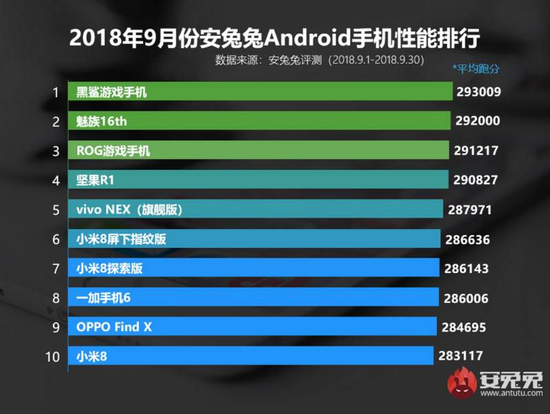 AnTuTu-best-Copy قدرتمندترین گوشیهای دنیا تا ماه سپتامبر 2018