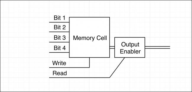 C1CA7358-64C3-44BF-9285-9E36F68A09B8 تمام چیزی که باید در مورد نحوه عملکرد CPU بدانید