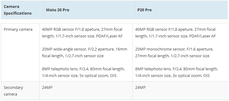 Capture-2 مشخصات و تفاوتهای دوربین هواوی میت 20 پرو و P20 پرو