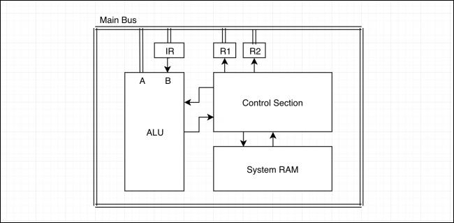 FEF2BE7F-2810-4310-ADBB-ED359FB3321A تمام چیزی که باید در مورد نحوه عملکرد CPU بدانید