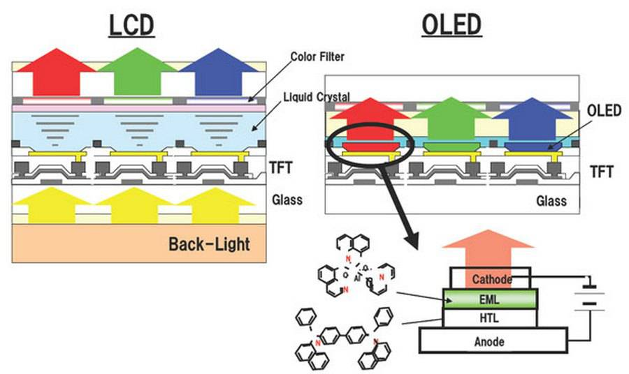 LCD-vs-OLED-Structure چگونه مشکل سوختن صفحه نمایش یا پیکسلهای یک گوشی اندرویدی را برطرف کنیم؟!