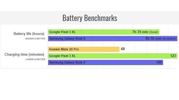 Slide1 نتایج آزمایش باتری میت 20 پرو مشخص شد؛ چینیها دروغ نمیگفتند!