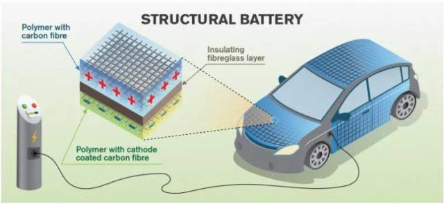 carbon_fiber_battery-640x295 خودروهای الکتریکی آینده از بدنه خود به عنوان باتری استفاده خواهند کرد!