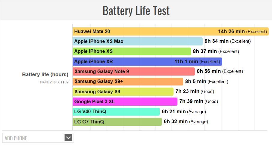 Huawei-Mate-20-Battery-Life هواوی میت 20 بیشترین عمر باتری را در بین تمام پرچمداران سال 2018 دارد!