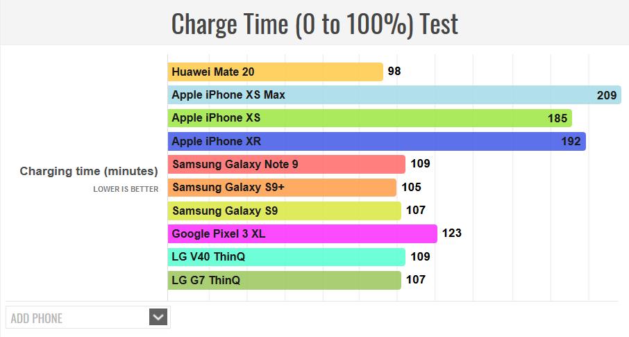 Huawei-Mate-20-ChargeTime هواوی میت 20 بیشترین عمر باتری را در بین تمام پرچمداران سال 2018 دارد!