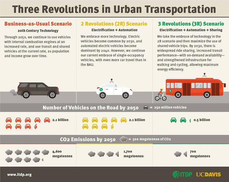 Infographic_itdp_3r-w782 آیا آینده ماشینهای دوستدار محیط زیست واقعا متعلق به خودروهای برقی خواهد بود؟