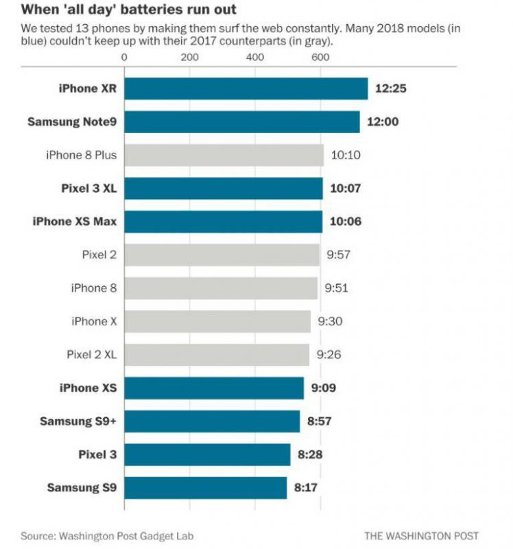 Washington-Post-Battery-Life-Tests-748x800 باتری گوشیهای سال 2018 شارژدهی کمتری نسبت به باتری گوشیهای گذشته دارند!