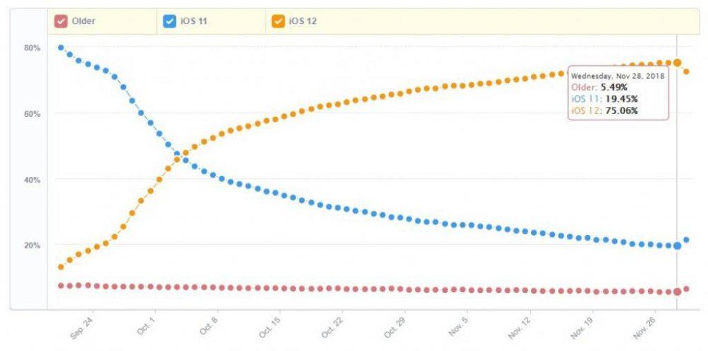 iOS-12-1000x496 نرخ بهروزرسانی به سیستمعامل آیاواس 12 (iOS 12) از مرز 75 درصد گذشت!