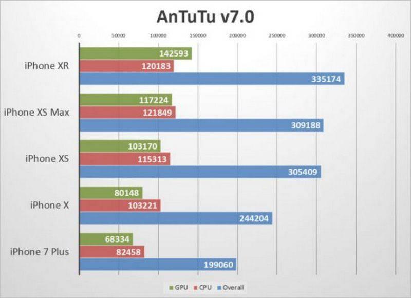 iphone-xr-antutu نتایج بنچمارکها نشان میدهد که آیفون Xr قویترین گوشی تاریخ اپل است!