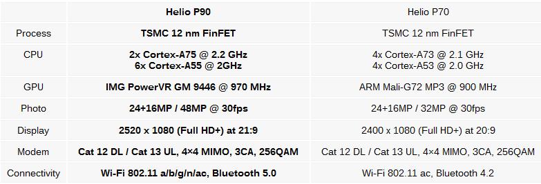 1 معرفی رسمی تراشه هلیو P90 مدیاتک با قابلیت پشتیبانی از گوگل لنز و ARCore