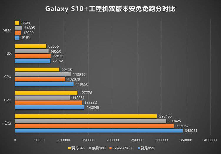 Galaxy-S10-comparison-chipset مقایسه عملکرد تراشه اسنپدراگون 855 با سایر تراشههای موبایلی پرچمدار در بنچمارک آنتوتو