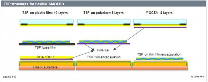 OLED-panels سامسونگ پنلهای اولد ارزانقیمت برای آیفون XS مکس تولید خواهد کرد