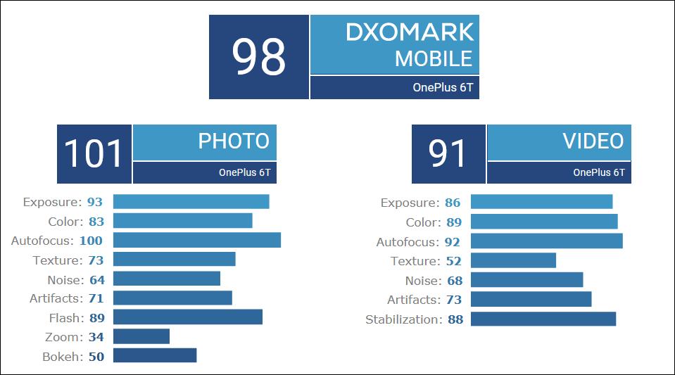 Oneplus-6T-DxOMark-Score دوربین وانپلاس 6T امتیاز فوقالعادهای در DxOMark کسب کرد