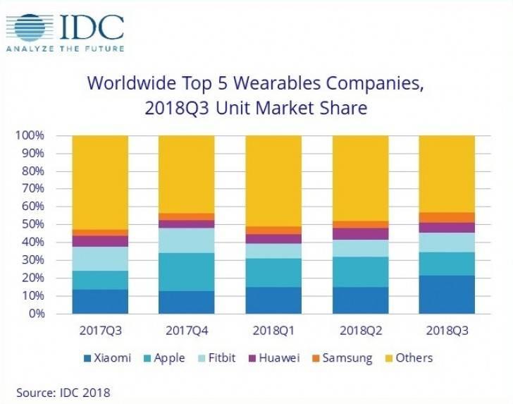 gsmarena_003 گزارش موسسه IDC: رشد 21 درصدی بازار گجتهای پوشیدنی به لطف عرضه محصولات جدید