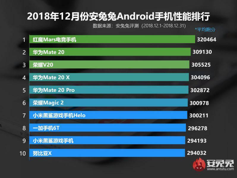 AnTuTu-December-2018 قدرتمندترین گوشیهای دنیا مشخص شدند