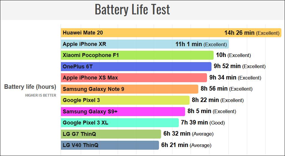 Battery-Test چرا بازدهی باتری پرچمداران الجی در سال 2018 راضی کننده نبوده است؟