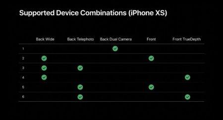 ترکیب های استفاده از قابلیت Multi-cam