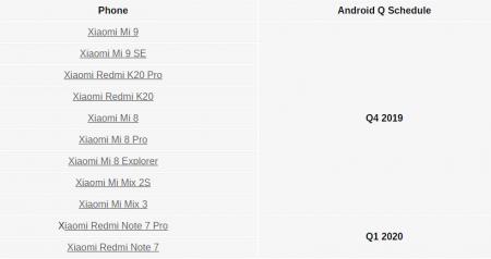 زمان بندی عرضه نسخه بتای اندروید Q برای شیائومی