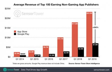 درآمد اپلیکیشن در اپاستور و گوگلپلی