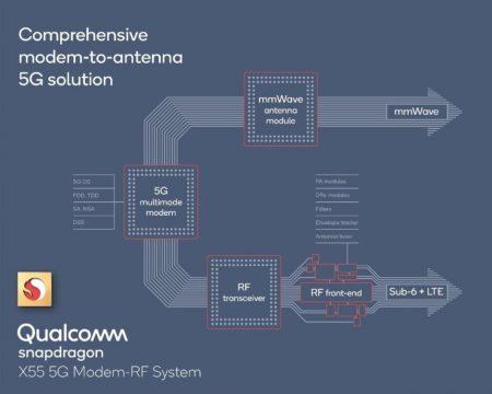 اسنپدراگون X55 5G Modem-RF System