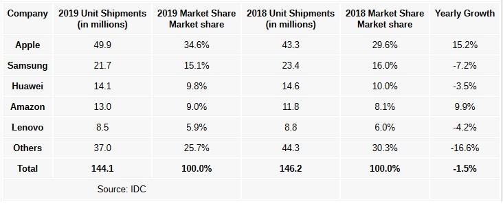 آمار فروش تبلتها 2019