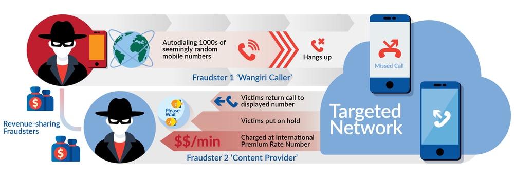 کلاهبرداری تلفنی phone fraud