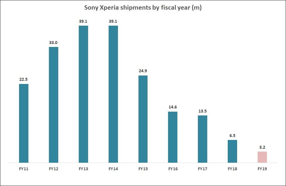 گزارش مالی سونی