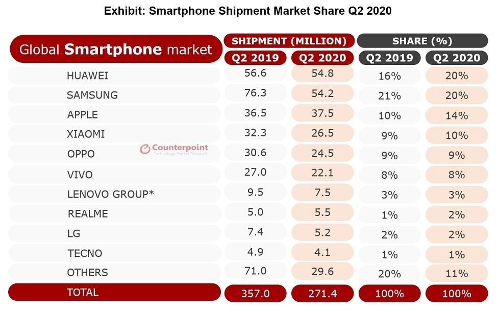 گزارش فروش تلفن همراه برای سهماهه دوم 2020