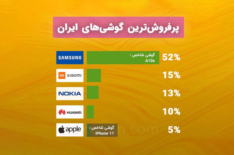پرفروش ترین برند بازار ایران